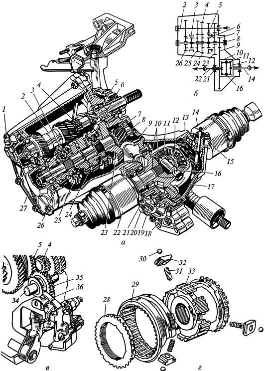 Коробка передач автомобиля ВАЗ