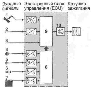 Обработка сигналов в системах электронного зажигания