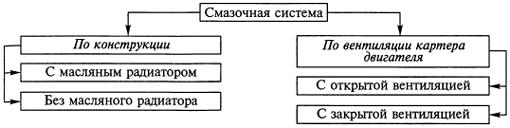 Классификация смазочных систем