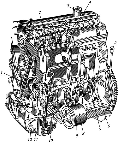 Система смазки автомобиля ВАЗ