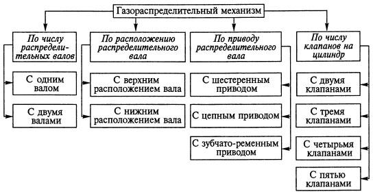 Типы ГРМ